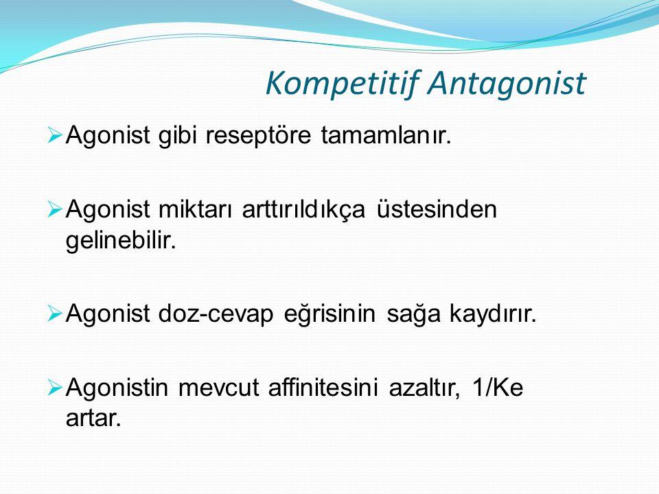 Kompetitif Antagonist  Agonist gibi reseptöre tamamlanır.  Agonist miktarı arttırıldıkça üstesinden gelinebilir.  Agonist doz-cevap eğrisinin sağa