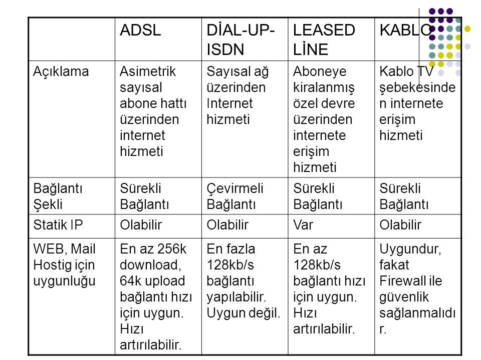 ADSLDİAL-UP- ISDN LEASED LİNE KABLO AçıklamaAsimetrik sayısal abone hattı üzerinden internet hizmeti Sayısal ağ üzerinden Internet hizmeti Aboneye kir