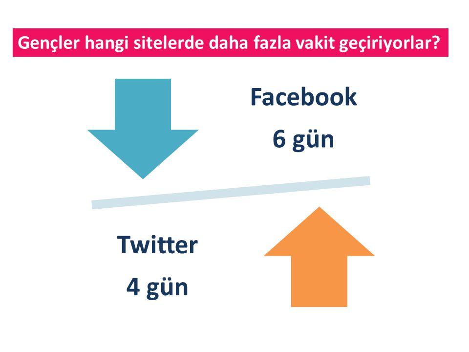 Facebook 6 gün Twitter 4 gün Gençler hangi sitelerde daha fazla vakit geçiriyorlar