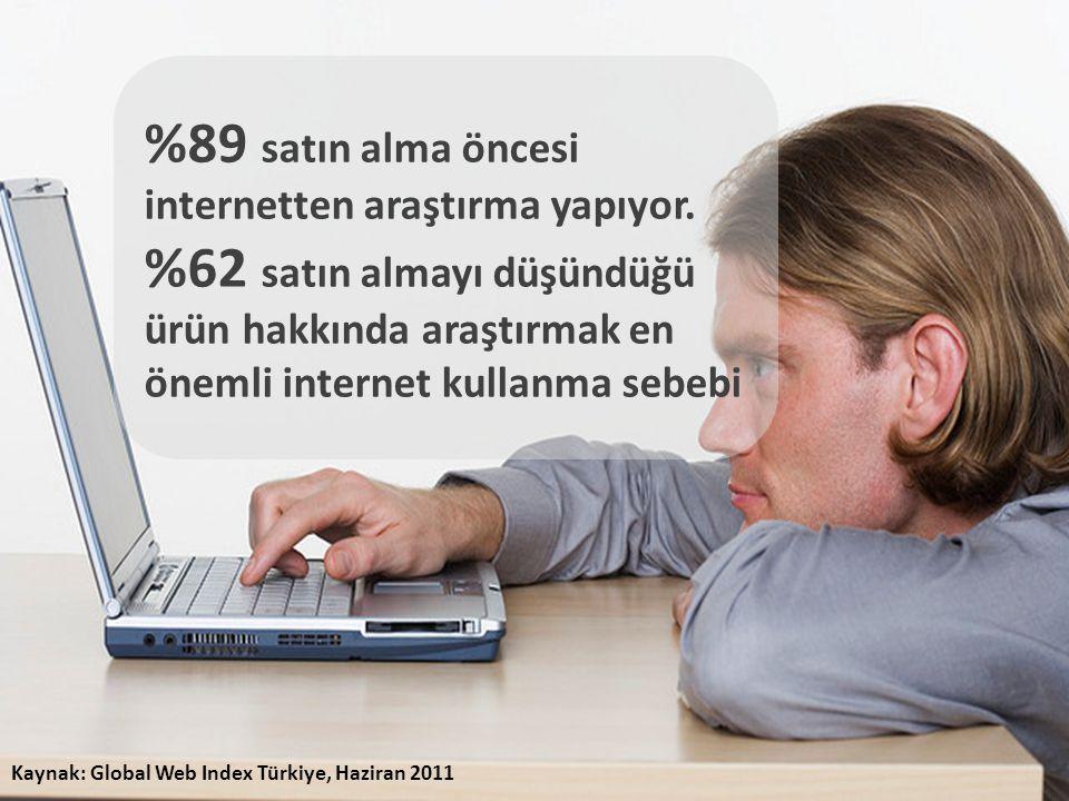 %89 satın alma öncesi internetten araştırma yapıyor.