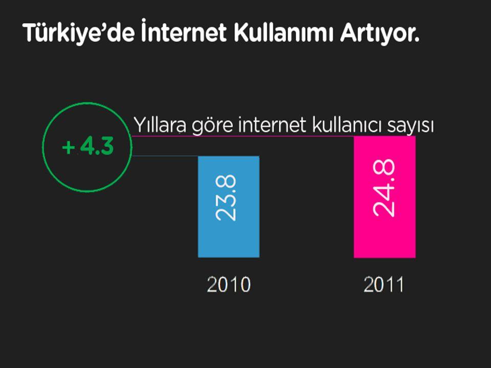 12 Yaş üzeri: 2010'da 23.8 milyon 2011'de 24.8 milyon