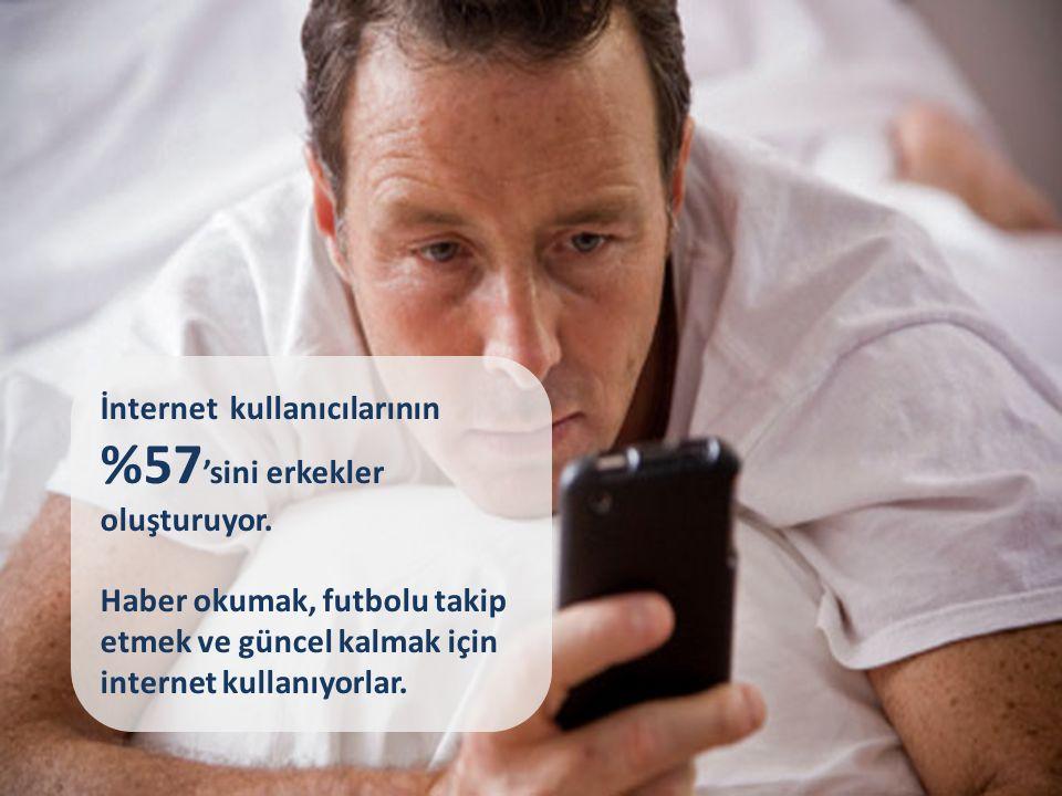 İnternet kullanıcılarının %57 'sini erkekler oluşturuyor.