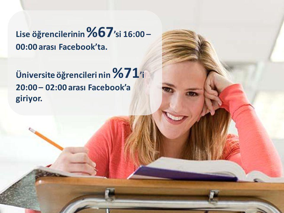 Lise öğrencilerinin %67 'si 16:00 – 00:00 arası Facebook'ta.