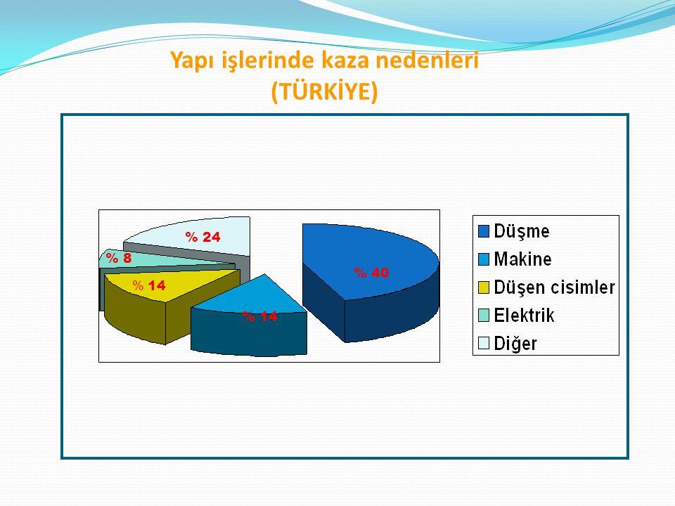 Yapı işlerinde kaza nedenleri (TÜRKİYE) % 40 % 24 % 8 % 14