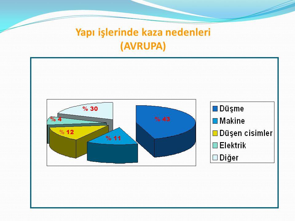 Yapı işlerinde kaza nedenleri (AVRUPA) % 43 % 30 % 4 % 12 % 11