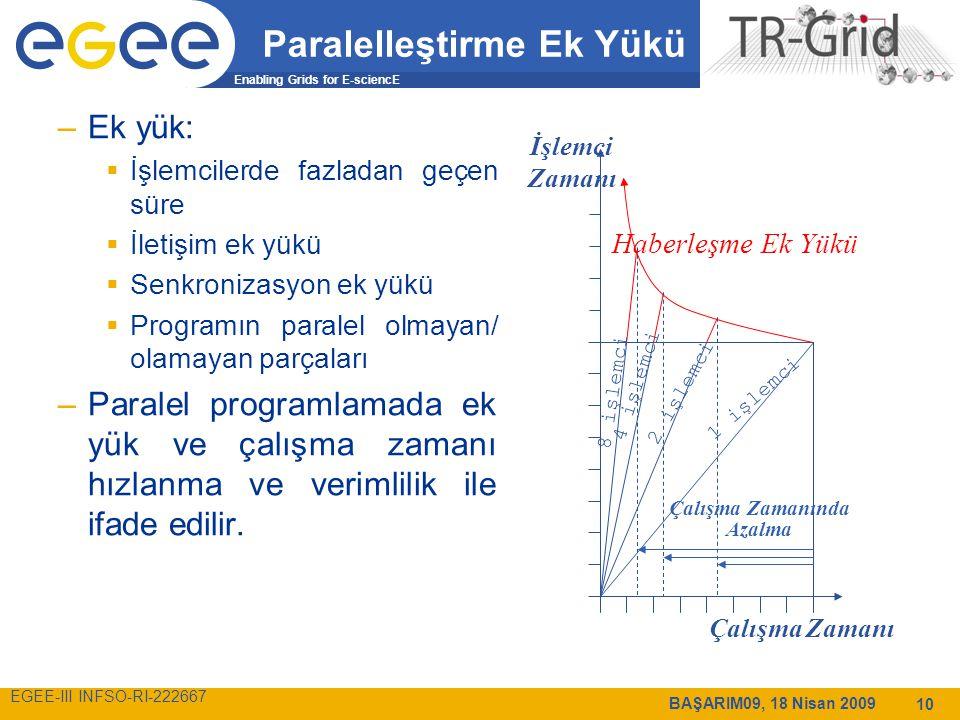 Enabling Grids for E-sciencE EGEE-III INFSO-RI-222667 BAŞARIM09, 18 Nisan 2009 10 Paralelleştirme Ek Yükü –Ek yük:  İşlemcilerde fazladan geçen süre  İletişim ek yükü  Senkronizasyon ek yükü  Programın paralel olmayan/ olamayan parçaları –Paralel programlamada ek yük ve çalışma zamanı hızlanma ve verimlilik ile ifade edilir.