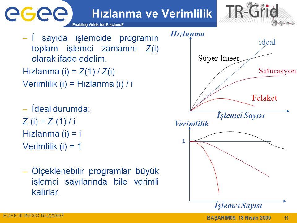 Enabling Grids for E-sciencE EGEE-III INFSO-RI-222667 BAŞARIM09, 18 Nisan 2009 11 Hızlanma ve Verimlilik –İ sayıda işlemcide programın toplam işlemci zamanını Z(i) olarak ifade edelim.