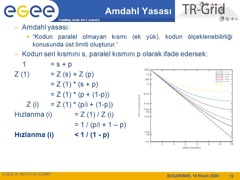 Enabling Grids for E-sciencE EGEE-III INFSO-RI-222667 BAŞARIM09, 18 Nisan 2009 12 Amdahl Yasası –Amdahl yasası:  Kodun paralel olmayan kısmı (ek yük), kodun ölçeklenebilirliği konusunda üst limiti oluşturur. –Kodun seri kısmını s, paralel kısmını p olarak ifade edersek: 1= s + p Z (1)= Z (s) + Z (p) = Z (1) * (s + p) = Z (1) * (p + (1-p)) Z (i)= Z (1) * (p/i + (1-p)) Hızlanma (i)= Z (1) / Z (i) = 1 / (p/i + 1 – p) Hızlanma (i) < 1 / (1 - p)