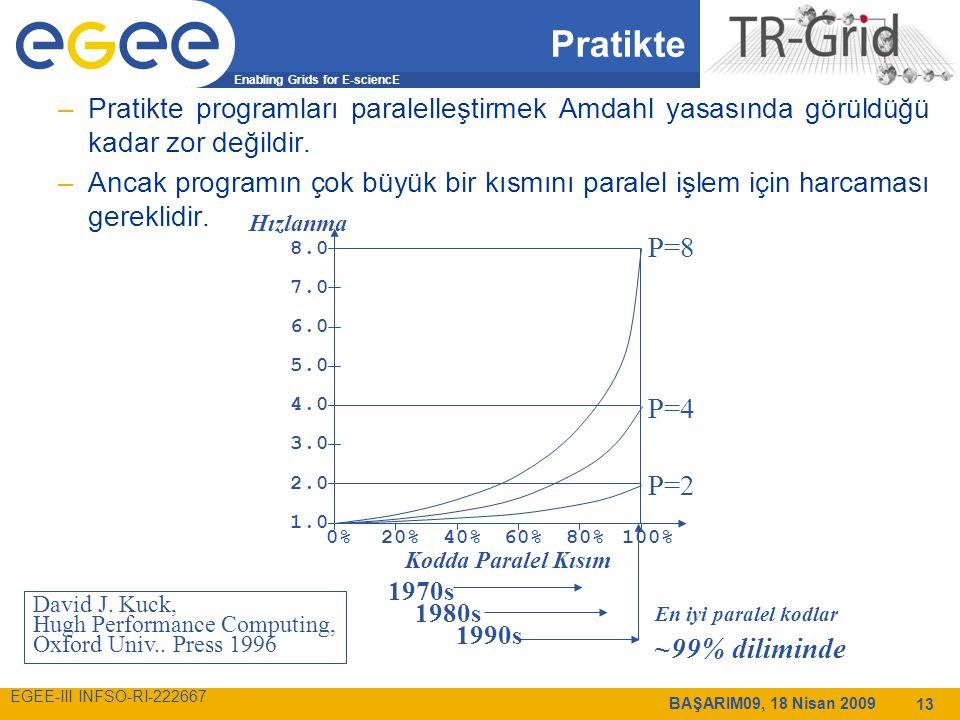 Enabling Grids for E-sciencE EGEE-III INFSO-RI-222667 BAŞARIM09, 18 Nisan 2009 13 Pratikte –Pratikte programları paralelleştirmek Amdahl yasasında görüldüğü kadar zor değildir.
