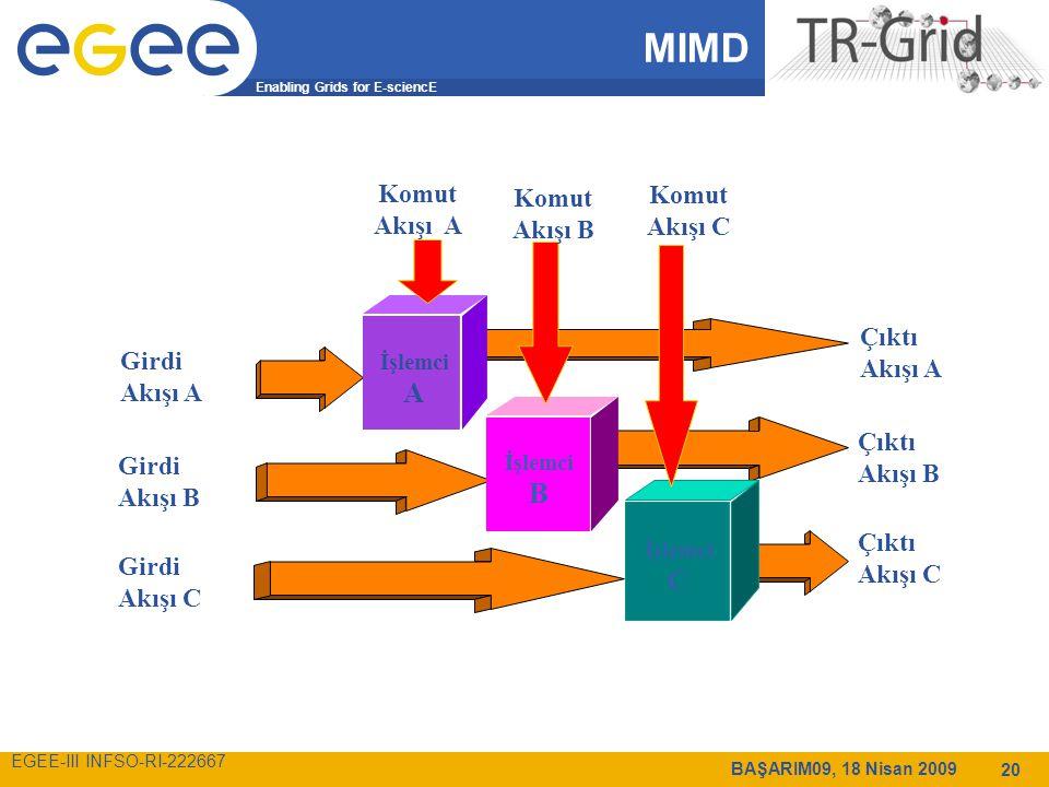 Enabling Grids for E-sciencE EGEE-III INFSO-RI-222667 BAŞARIM09, 18 Nisan 2009 20 MIMD İşlemci A İşlemci B İşlemci C Girdi Akışı A Girdi Akışı B Girdi Akışı C Çıktı Akışı A Çıktı Akışı B Çıktı Akışı C Komut Akışı A Komut Akışı B Komut Akışı C