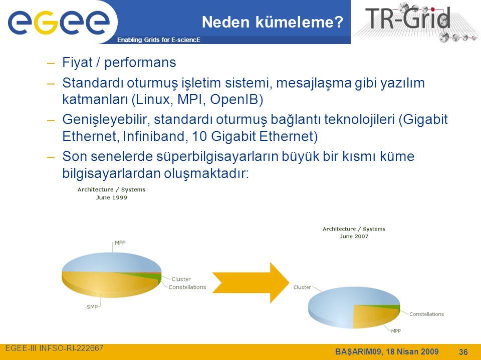 Enabling Grids for E-sciencE EGEE-III INFSO-RI-222667 BAŞARIM09, 18 Nisan 2009 36 Neden kümeleme.