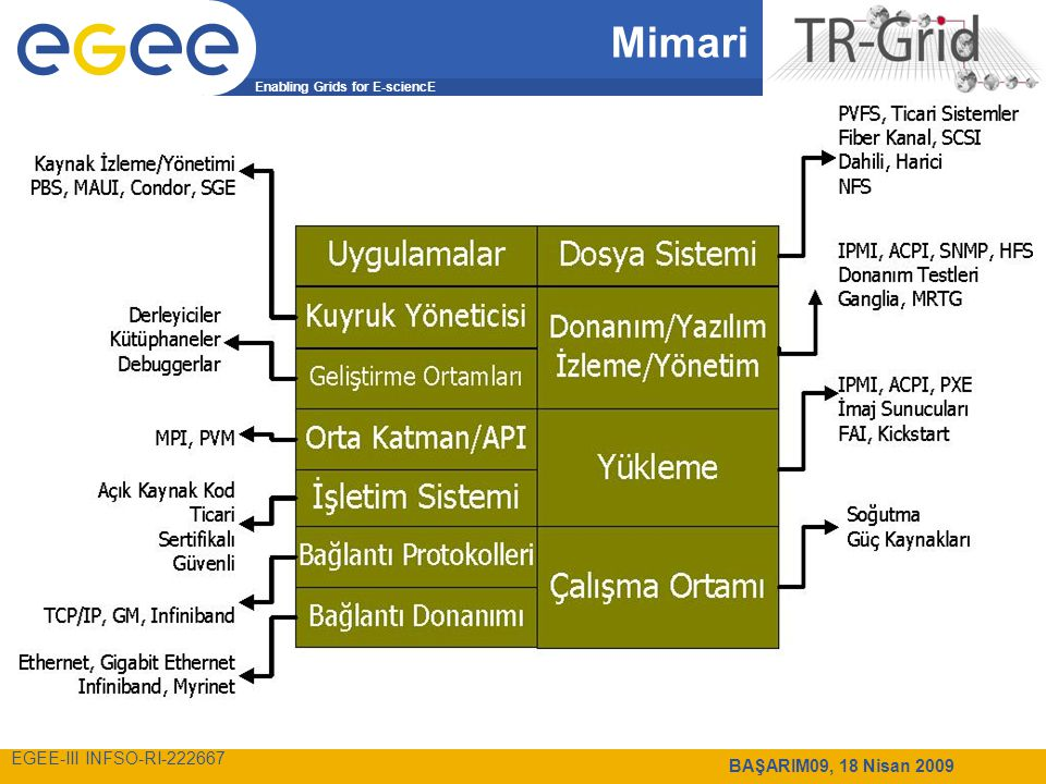Enabling Grids for E-sciencE EGEE-III INFSO-RI-222667 BAŞARIM09, 18 Nisan 2009 Mimari