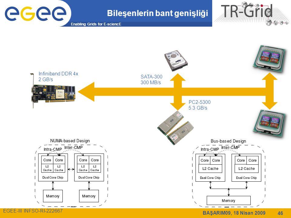 Enabling Grids for E-sciencE EGEE-III INFSO-RI-222667 BAŞARIM09, 18 Nisan 2009 46 Bileşenlerin bant genişliği SATA-300 300 MB/s PC2-5300 5.3 GB/s Infiniband DDR 4x 2 GB/s