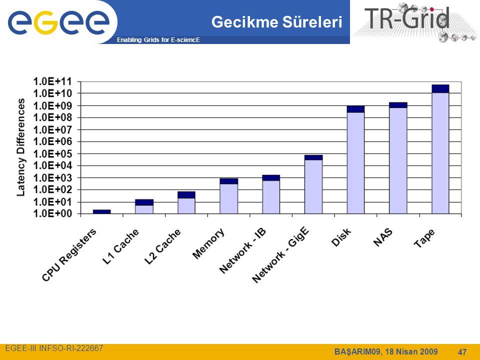 Enabling Grids for E-sciencE EGEE-III INFSO-RI-222667 BAŞARIM09, 18 Nisan 2009 47 Gecikme Süreleri