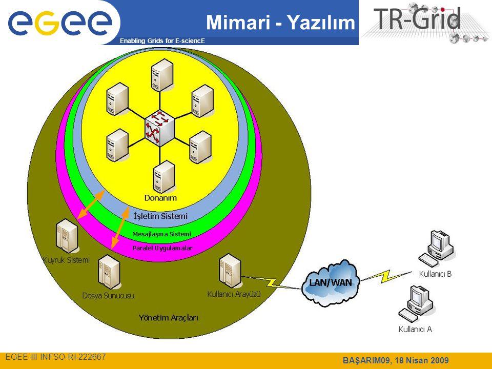 Enabling Grids for E-sciencE EGEE-III INFSO-RI-222667 BAŞARIM09, 18 Nisan 2009 Mimari - Yazılım