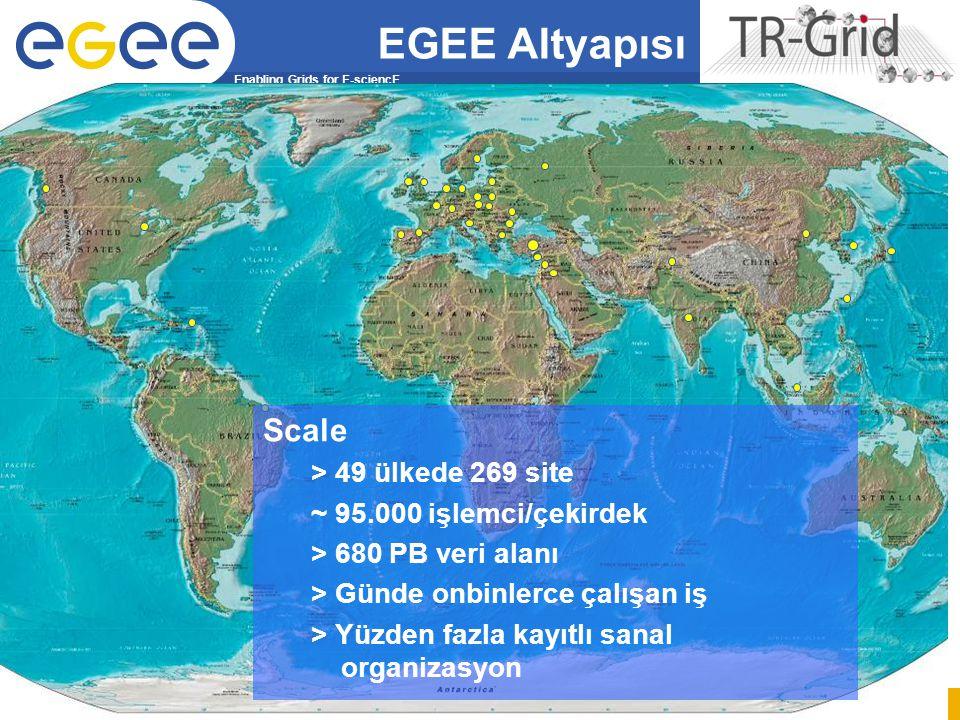 Enabling Grids for E-sciencE EGEE-III INFSO-RI-222667 BAŞARIM09, 18 Nisan 2009 59 Scale > 49 ülkede 269 site ~ 95.000 işlemci/çekirdek > 680 PB veri alanı > Günde onbinlerce çalışan iş > Yüzden fazla kayıtlı sanal organizasyon EGEE Altyapısı