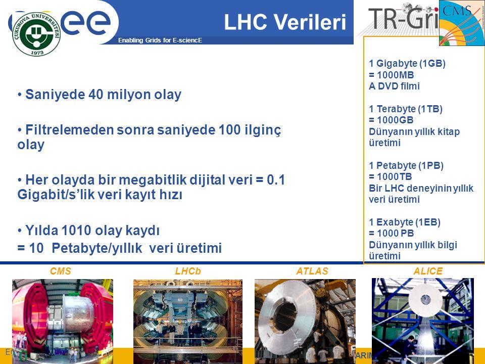 Enabling Grids for E-sciencE EGEE-III INFSO-RI-222667 BAŞARIM09, 18 Nisan 2009 61 Saniyede 40 milyon olay Filtrelemeden sonra saniyede 100 ilginç olay Her olayda bir megabitlik dijital veri = 0.1 Gigabit/s'lik veri kayıt hızı Yılda 1010 olay kaydı = 10 Petabyte/yıllık veri üretimi CMSLHCbATLASALICE 1 Gigabyte (1GB) = 1000MB A DVD filmi 1 Terabyte (1TB) = 1000GB Dünyanın yıllık kitap üretimi 1 Petabyte (1PB) = 1000TB Bir LHC deneyinin yıllık veri üretimi 1 Exabyte (1EB) = 1000 PB Dünyanın yıllık bilgi üretimi LHC Verileri