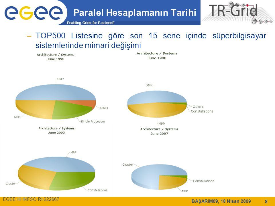 Enabling Grids for E-sciencE EGEE-III INFSO-RI-222667 BAŞARIM09, 18 Nisan 2009 8 Paralel Hesaplamanın Tarihi –TOP500 Listesine göre son 15 sene içinde süperbilgisayar sistemlerinde mimari değişimi