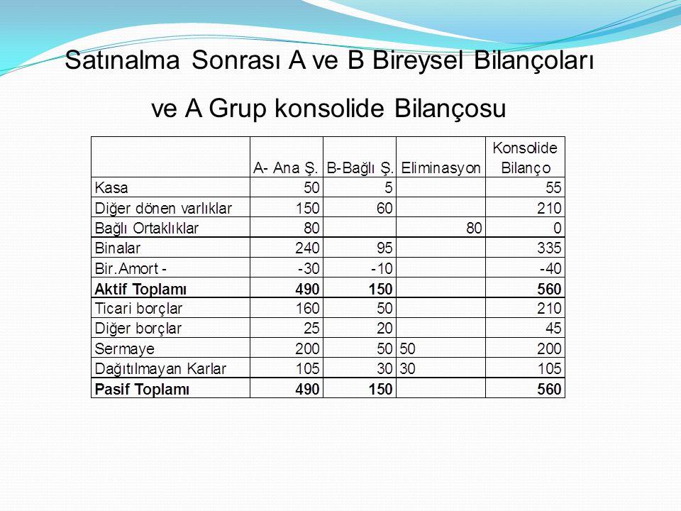 Satınalma Sonrası A ve B Bireysel Bilançoları ve A Grup konsolide Bilançosu