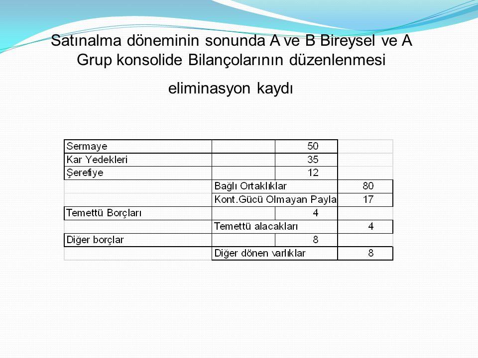 Satınalma döneminin sonunda A ve B Bireysel ve A Grup konsolide Bilançolarının düzenlenmesi eliminasyon kaydı