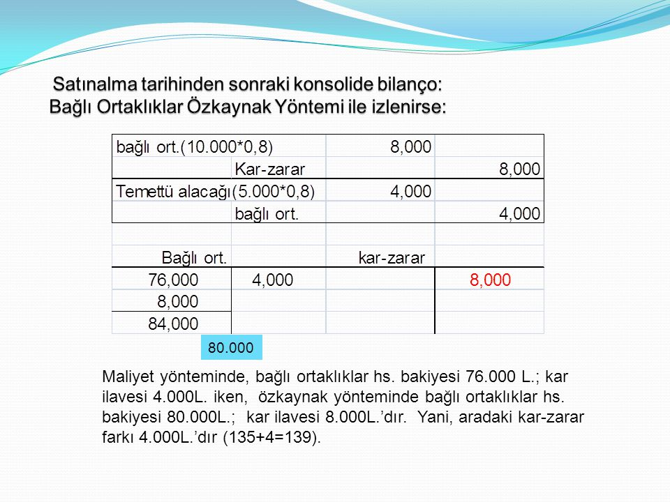 Maliyet yönteminde, bağlı ortaklıklar hs. bakiyesi 76.000 L.; kar ilavesi 4.000L. iken, özkaynak yönteminde bağlı ortaklıklar hs. bakiyesi 80.000L.; k