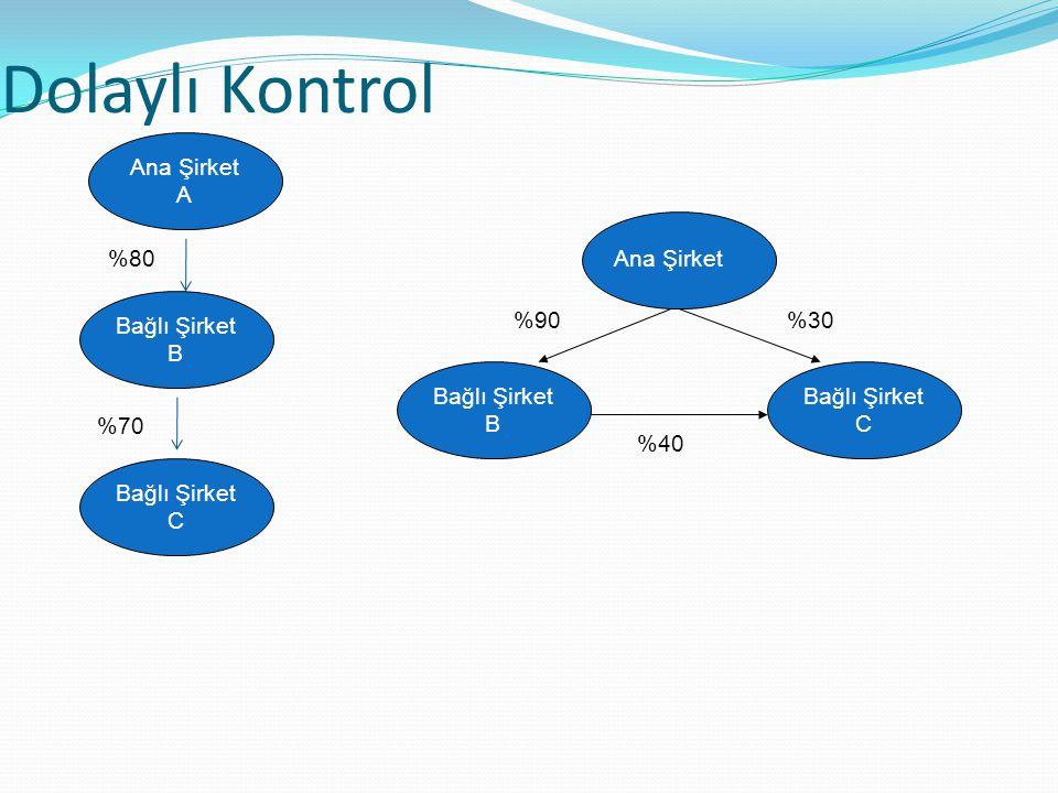 Dolaylı Kontrol Ana Şirket Bağlı Şirket B Bağlı Şirket C %90%30 %40 Ana Şirket A Bağlı Şirket C %80 %70 Bağlı Şirket B