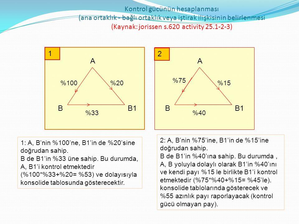 Kontrol gücünün hesaplanması (ana ortaklık - bağlı ortaklık veya iştirak ilişkisinin belirlenmesi (Kaynak: alexander, anne, ann, jorissen s.620 activity 25.1-2-3) B B2 %100 %75 % 30 BB1 %60 %20 AA %25 B1 3: A, B'nin %100'ne, B2'nin%75'ine doğrudan sahip.