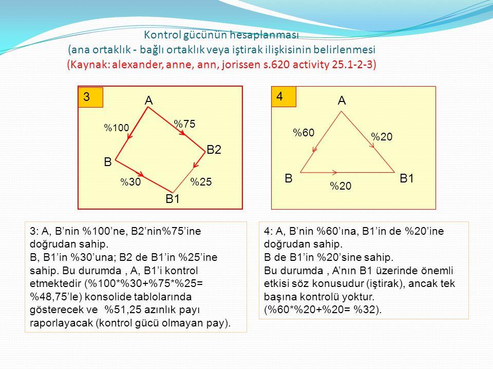 Satınalma döneminin sonunda A Bireysel ve A Grup konsolide Bilançoları için hesaplamalar