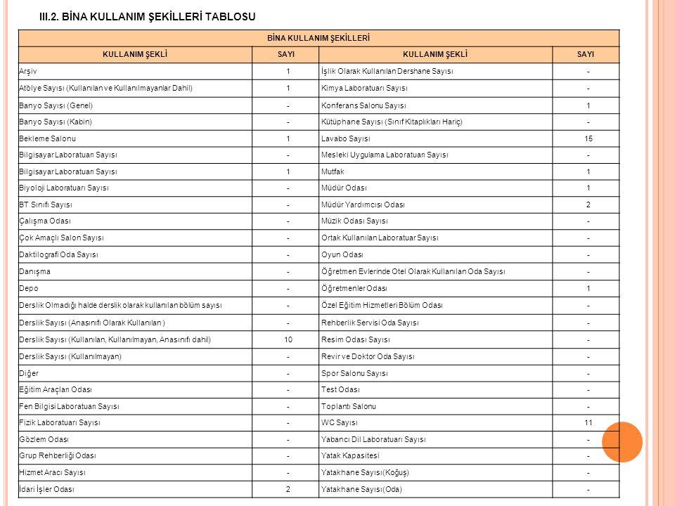 BİNA KULLANIM ŞEKİLLERİ KULLANIM ŞEKLİSAYIKULLANIM ŞEKLİSAYI Arşiv1İşlik Olarak Kullanılan Dershane Sayısı- Atölye Sayısı (Kullanılan ve Kullanılmayan