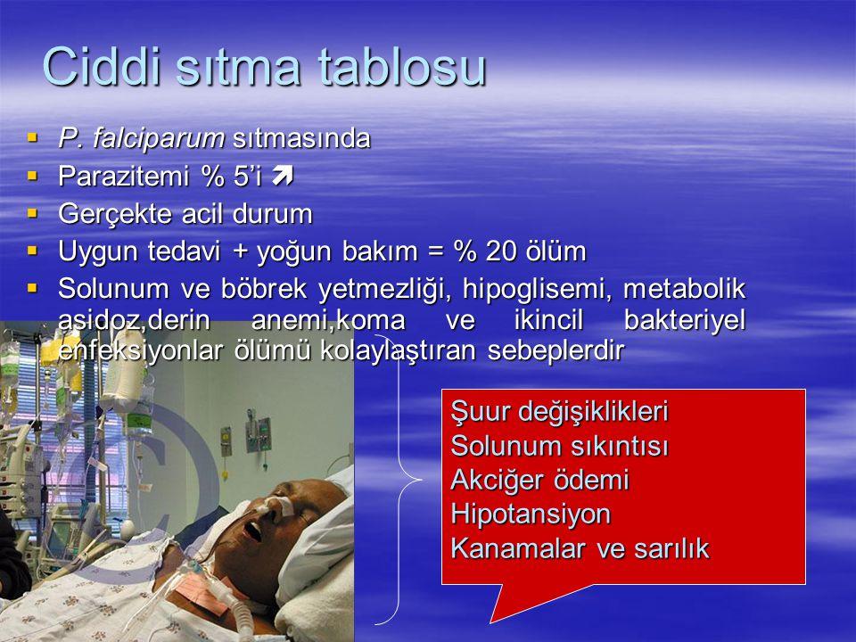 Ciddi sıtma tablosu  P. falciparum sıtmasında  Parazitemi % 5'i   Gerçekte acil durum  Uygun tedavi + yoğun bakım = % 20 ölüm  Solunum ve böbrek
