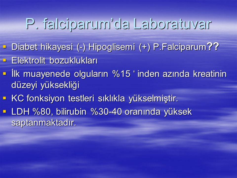 P. falciparum'da Laboratuvar  Diabet hikayesi (-) Hipoglisemi (+) P.Falciparum ??  Elektrolit bozuklukları  İlk muayenede olguların %15 ' inden azı