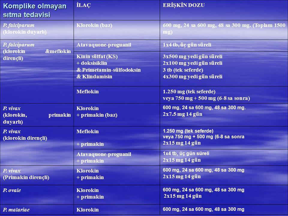 Komplike olmayan sıtma tedavisi İLAÇERİŞKİN DOZU P. falciparum (klorokin duyarlı) Klorokin (baz)600 mg, 24 sa 600 mg, 48 sa 300 mg. (Toplam 1500 mg) P