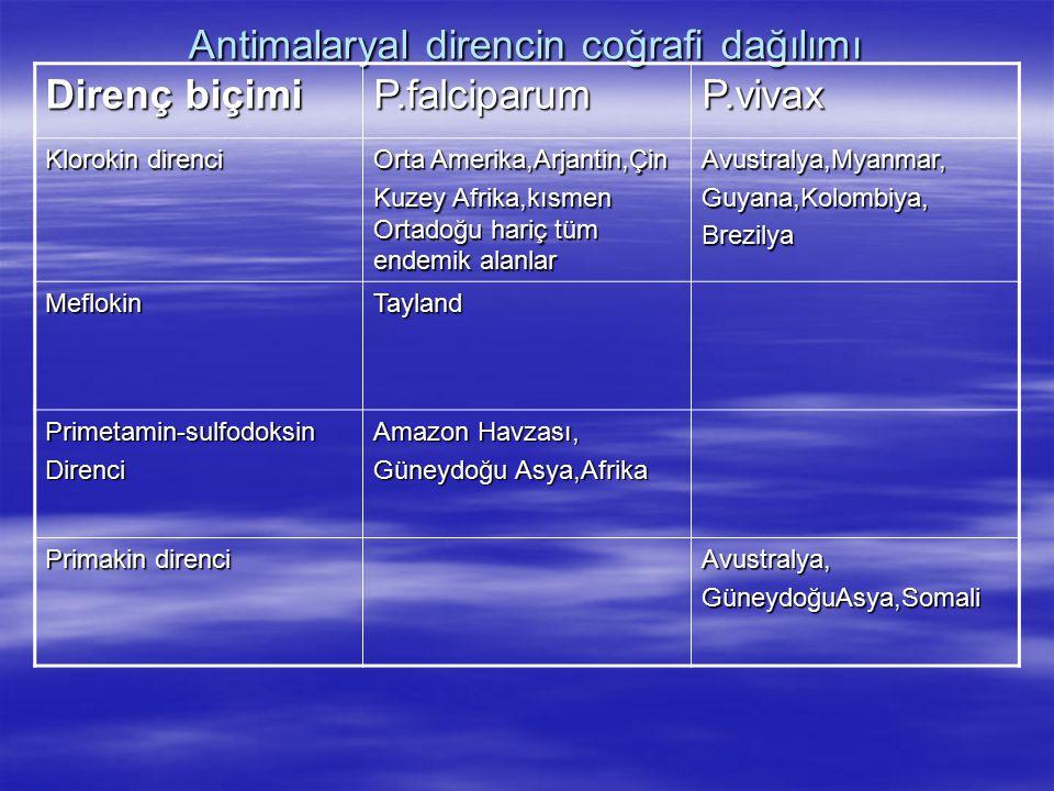 Antimalaryal direncin coğrafi dağılımı Direnç biçimi P.falciparumP.vivax Klorokin direnci Orta Amerika,Arjantin,Çin Kuzey Afrika,kısmen Ortadoğu hariç