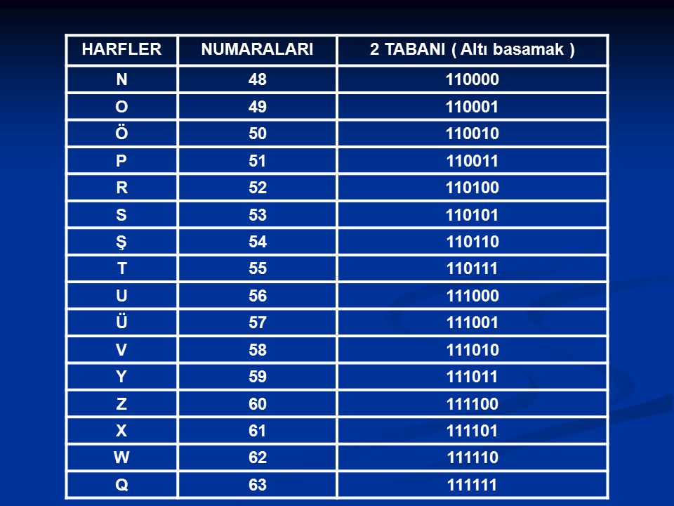 HARFLERNUMARALARI2 TABANI ( Altı basamak ) N48110000 O49110001 Ö50110010 P51110011 R52110100 S53110101 Ş54110110 T55110111 U56111000 Ü57111001 V581110