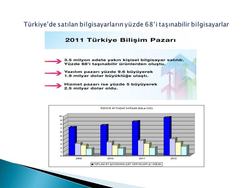  Bilişim sözcüğünün Türk diline girdiği 1971 den bu yana; bilişim konuları, toplum ve ekonomi gündeminde büyük önem ve ağırlık kazanmıştır.