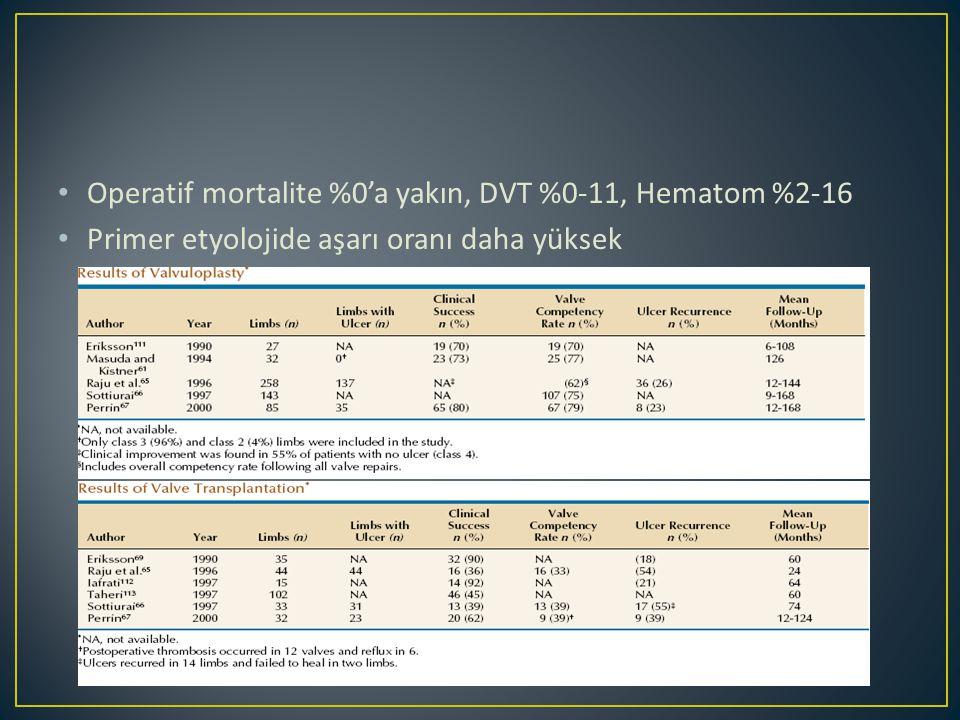 Operatif mortalite %0'a yakın, DVT %0-11, Hematom %2-16 Primer etyolojide aşarı oranı daha yüksek