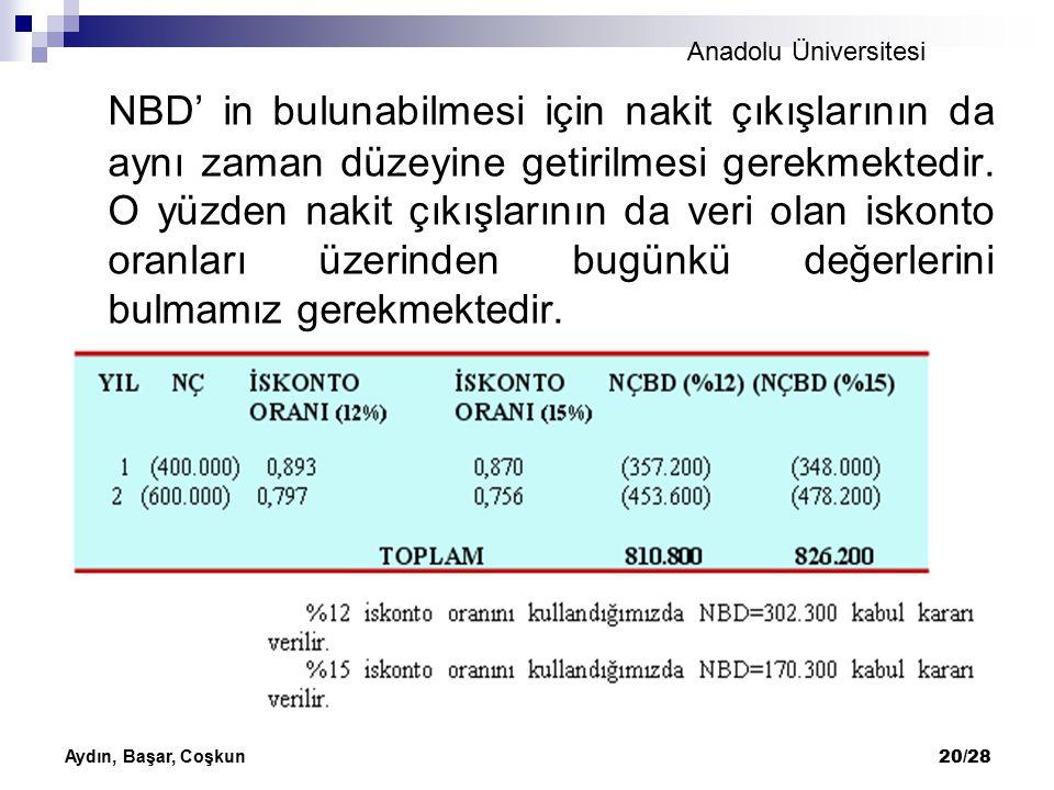 Anadolu Üniversitesi Aydın, Başar, Coşkun 20/28 NBD' in bulunabilmesi için nakit çıkışlarının da aynı zaman düzeyine getirilmesi gerekmektedir. O yüzd