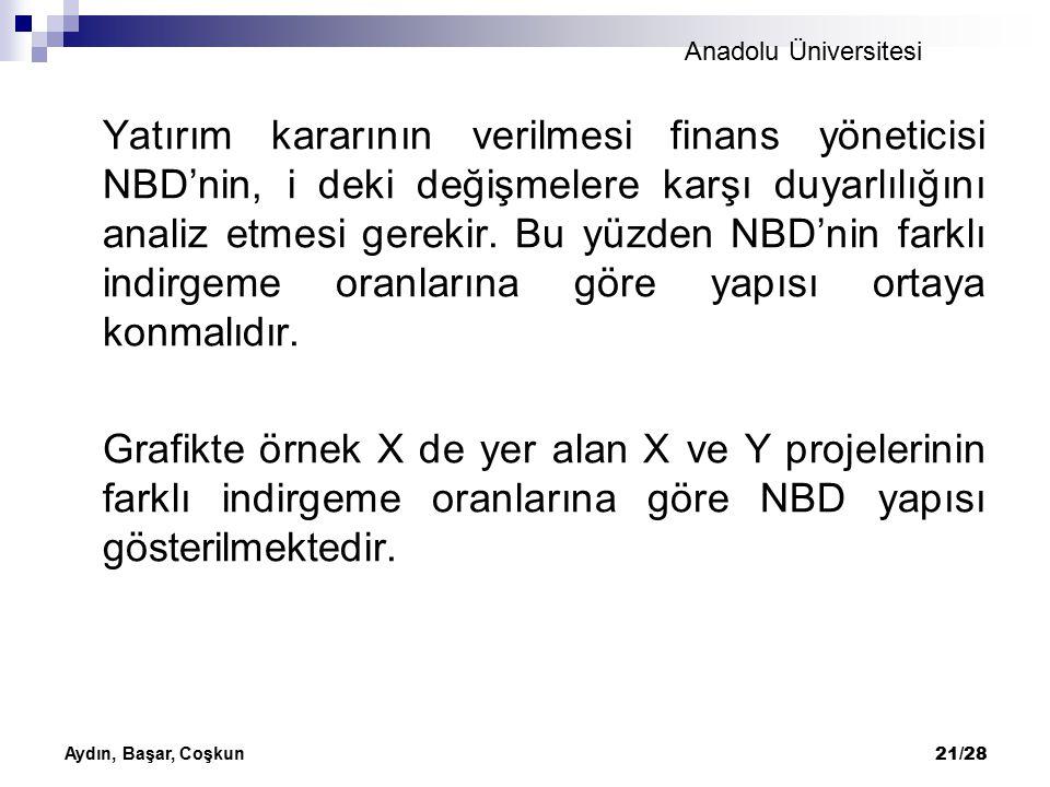 Anadolu Üniversitesi Aydın, Başar, Coşkun 21/28 Yatırım kararının verilmesi finans yöneticisi NBD'nin, i deki değişmelere karşı duyarlılığını analiz e