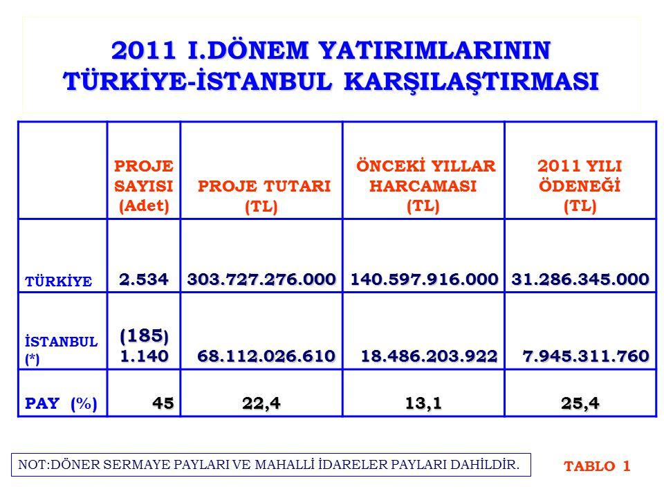 2011 I.DÖNEM YATIRIMLARININ TÜRKİYE-İSTANBUL KARŞILAŞTIRMASI PROJE SAYISI (Adet) PROJE TUTARI (TL) ÖNCEKİ YILLAR HARCAMASI (TL) 2011 YILI ÖDENEĞİ (TL) TÜRKİYE2.534303.727.276.000140.597.916.00031.286.345.000 İSTANBUL (*) (185 ) 1.14068.112.026.61018.486.203.9227.945.311.760 PAY (%)4522,413,125,4 TABLO 1 NOT:DÖNER SERMAYE PAYLARI VE MAHALLİ İDARELER PAYLARI DAHİLDİR.