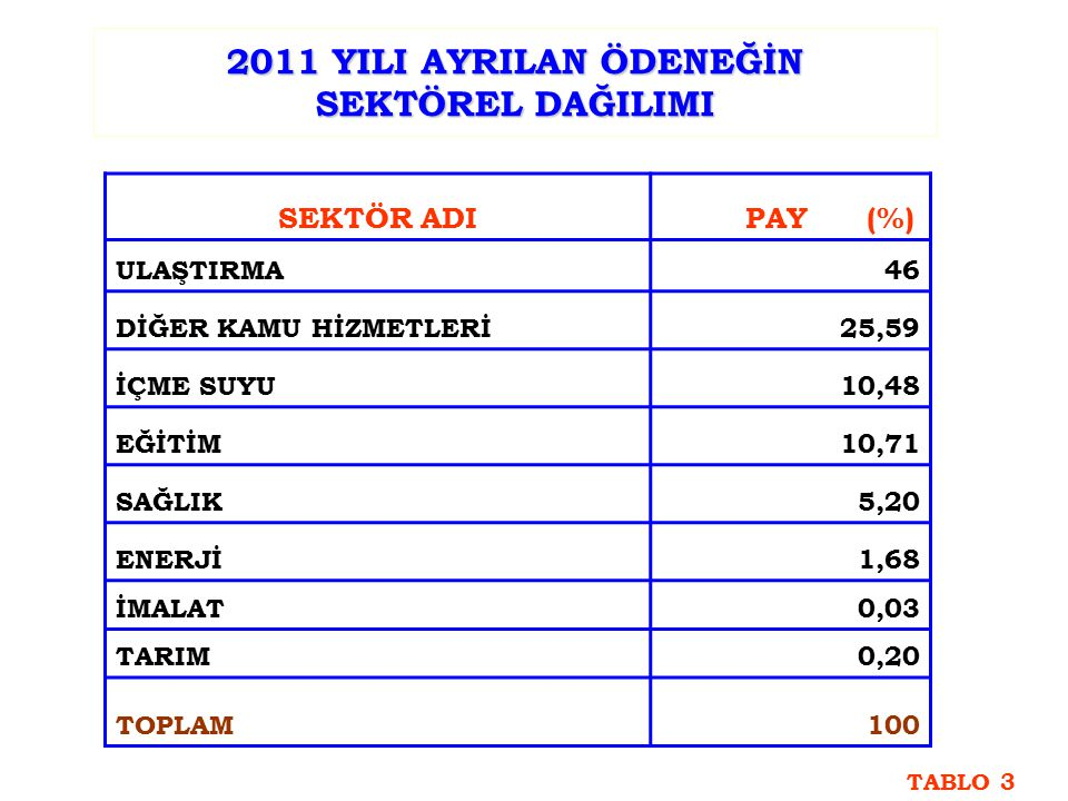 2011 YILI AYRILAN ÖDENEĞİN SEKTÖREL DAĞILIMI SEKTÖR ADI PAY (%) ULAŞTIRMA46 DİĞER KAMU HİZMETLERİ25,59 İÇME SUYU10,48 EĞİTİM10,71 SAĞLIK5,20 ENERJİ1,68 İMALAT0,03 TARIM0,20 TOPLAM100 TABLO 3