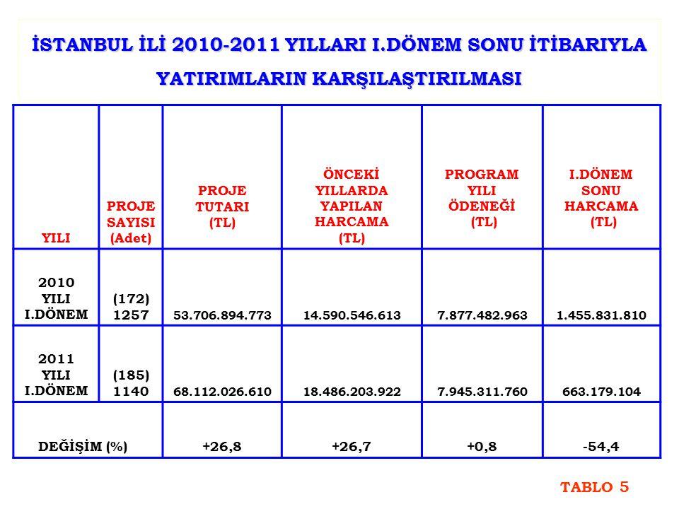 İSTANBUL İLİ 2010-2011 YILLARI I.DÖNEM SONU İTİBARIYLA YATIRIMLARIN KARŞILAŞTIRILMASI YILI PROJE SAYISI (Adet) PROJE TUTARI (TL) ÖNCEKİ YILLARDA YAPILAN HARCAMA (TL) PROGRAM YILI ÖDENEĞİ (TL) I.DÖNEM SONU HARCAMA (TL) 2010 YILI I.DÖNEM (172) 1257 53.706.894.77314.590.546.6137.877.482.9631.455.831.810 2011 YILI I.DÖNEM (185) 1140 68.112.026.61018.486.203.9227.945.311.760663.179.104 DEĞİŞİM (%) +26,8+26,7+0,8-54,4 TABLO 5