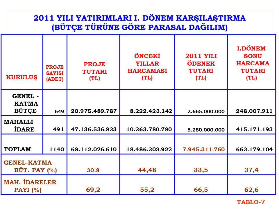 2011 YILI YATIRIMLARI I.