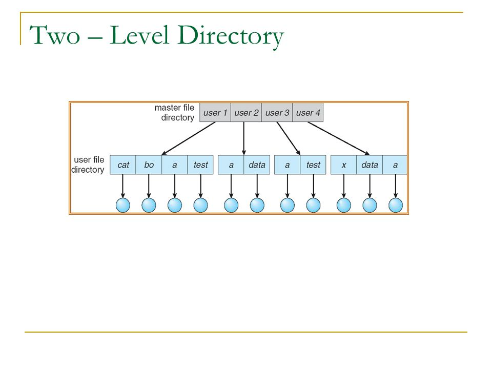 Two – Level Directory