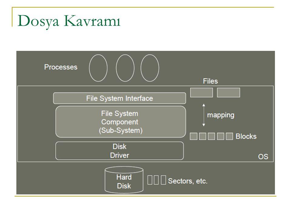 ...Hiyerarşik dizinlerde dosyaları tanımlamanın ve erişimin yolu Path bilgisidir.
