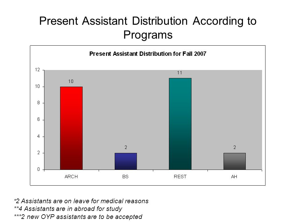 Present Assistant Distribution According to Programs * 2 Assistants are on leave for medical reasons **4 Assistants are in abroad for study ***2 new O
