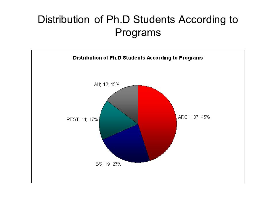 Distribution of Ph.D Students According to Programs