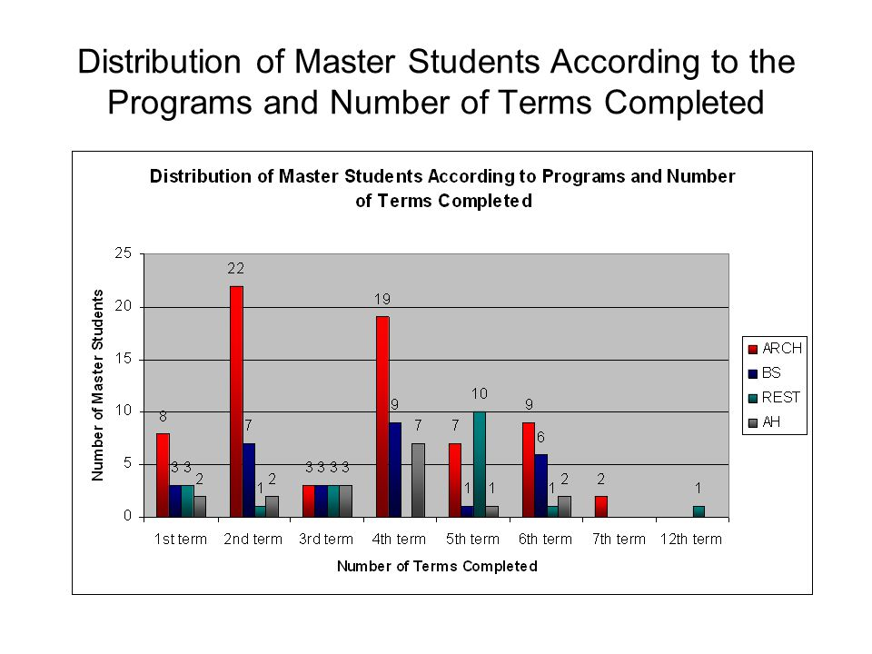 Distribution of Master Students According to the Programs and Number of Terms Completed
