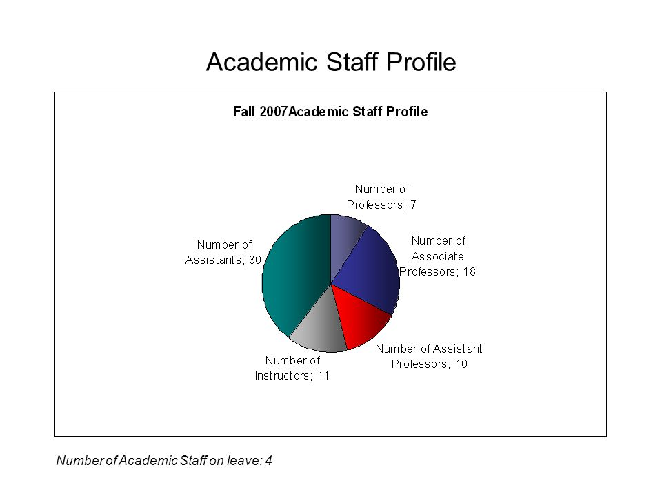 Academic Staff Profile Number of Academic Staff on leave: 4