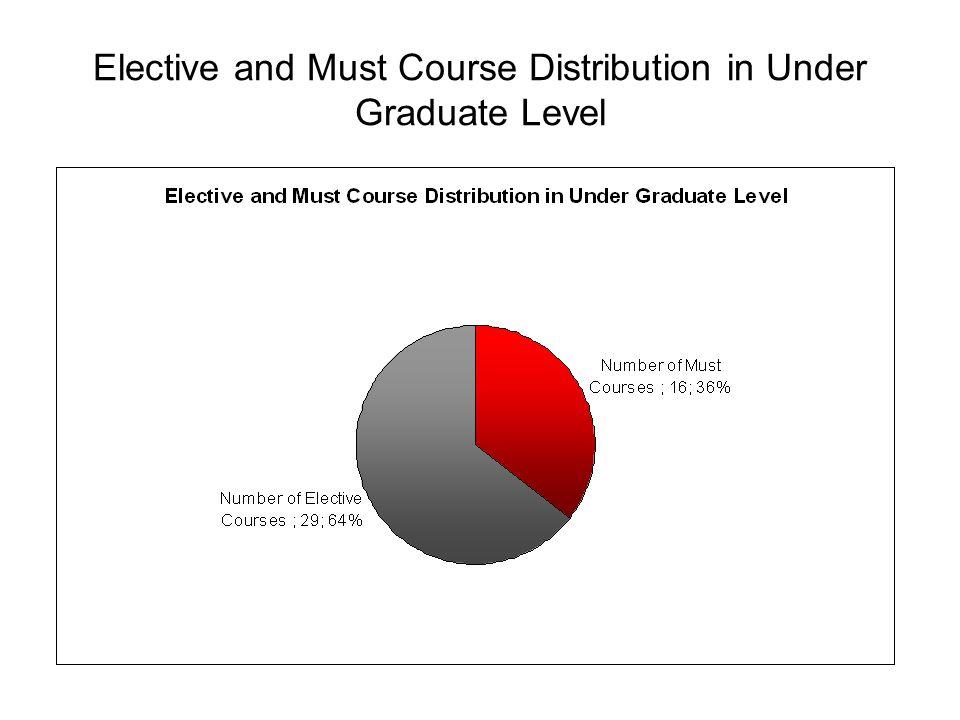 Graduate Course Distribution According to Programs