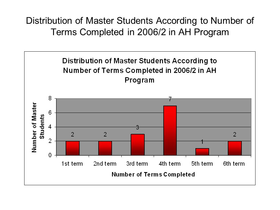 Distribution of Master Students According to Number of Terms Completed in 2006/2 in AH Program